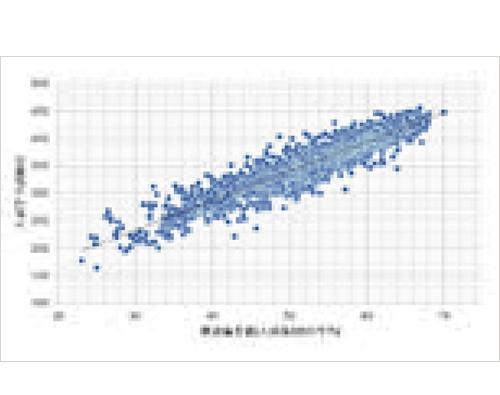 公立入試の当日得点と模擬試験との相関図